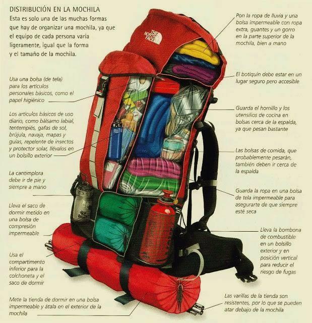 Armar una mochila de mochilero correctamente te decimos for Como colocar una mochila de inodoro