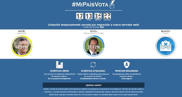 Encuesta MiPaísVota: Balotaje
